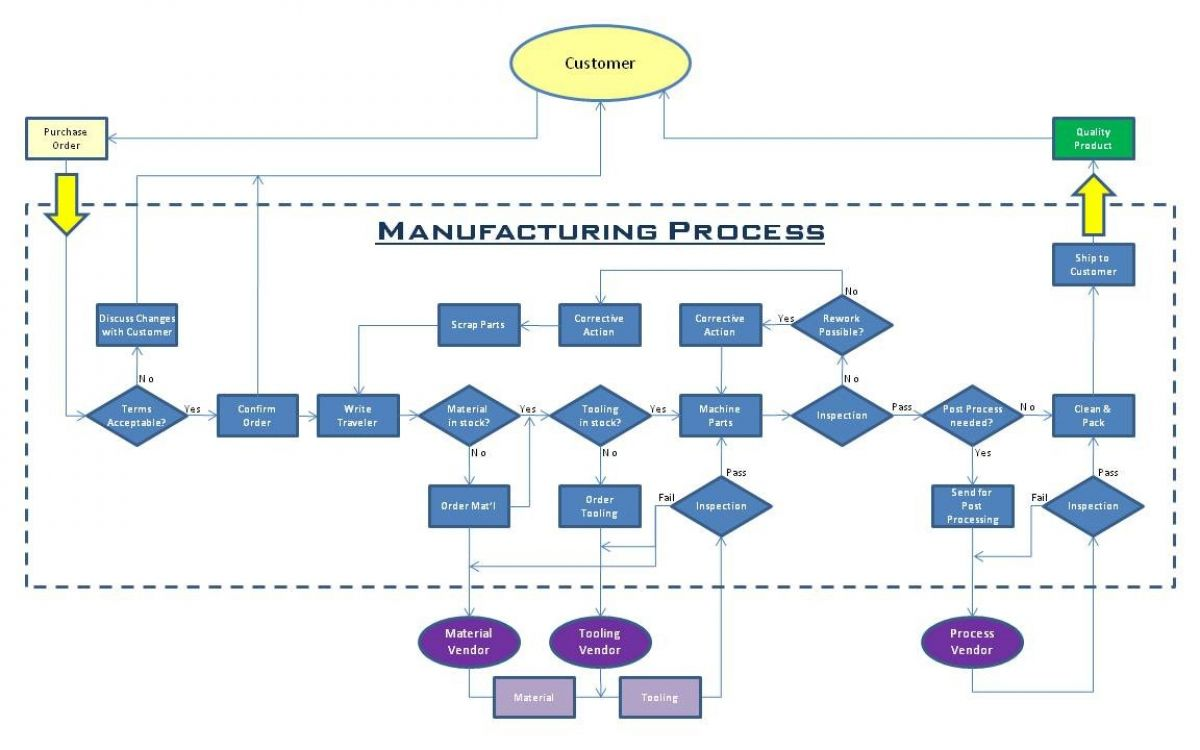 Manufacturing flowchart create a flowchart production process flow chart ba 302 process modeling ratelco com manufacturing process flow chart examples geenschuldenfo Image collections