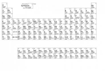 periodic table with charges oxidation states oxidation numbers - Periodic Table With Charges And Oxidation Numbers