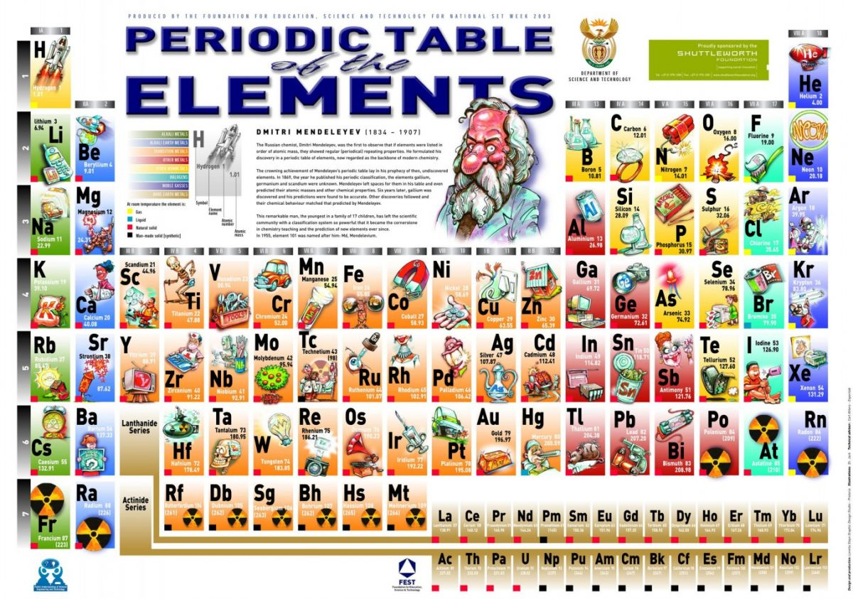 Alphabetical periodic table of elements list fans share images alphabetical periodic table of elements list gamestrikefo Choice Image